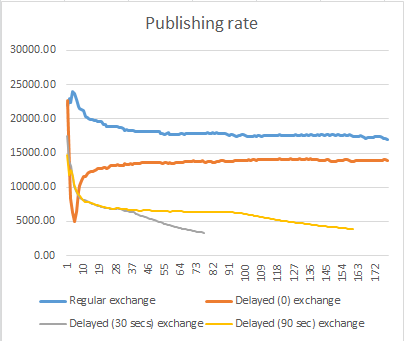 Delayed messages publish rate when there are no consumers.