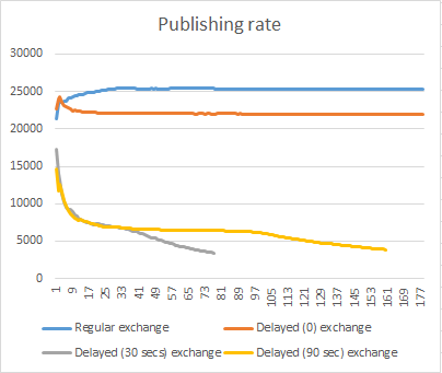 Delayed messages publish rate with 100% consumer utilisation.